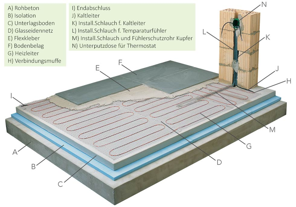 Infrarotheizung Solistar - Fußbodenheizung